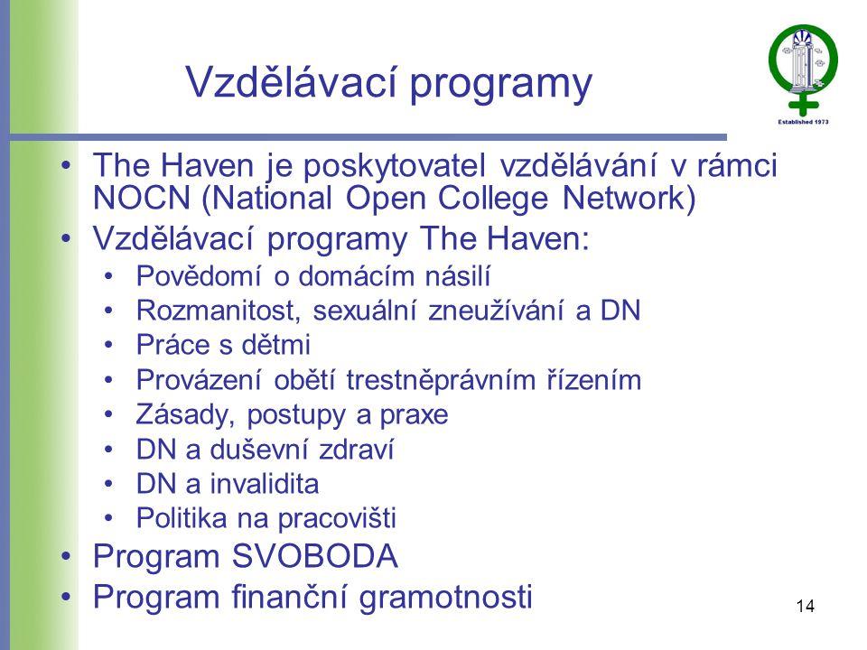 Vzdělávací programy •The Haven je poskytovatel vzdělávání v rámci NOCN (National Open College Network) •Vzdělávací programy The Haven: •Povědomí o domácím násilí •Rozmanitost, sexuální zneužívání a DN •Práce s dětmi •Provázení obětí trestněprávním řízením •Zásady, postupy a praxe •DN a duševní zdraví •DN a invalidita •Politika na pracovišti •Program SVOBODA •Program finanční gramotnosti 14