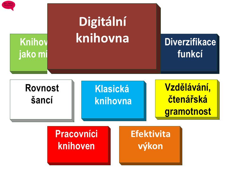 Diverzifikace funkcí Klasická knihovna Knihovna jako místo Rovnost šancí Vzdělávání, čtenářská gramotnost Pracovníci knihoven Efektivita výkon Digitál