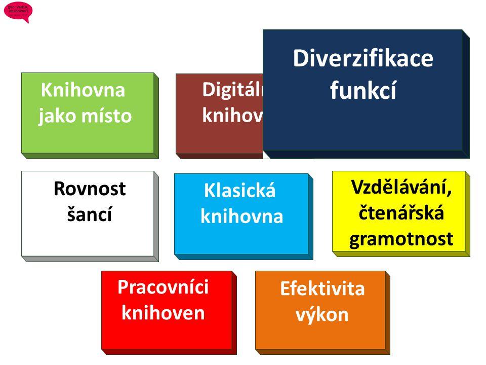 Klasická knihovna Knihovna jako místo Rovnost šancí Vzdělávání, čtenářská gramotnost Pracovníci knihoven Efektivita výkon Digitální knihovna Diverzifi