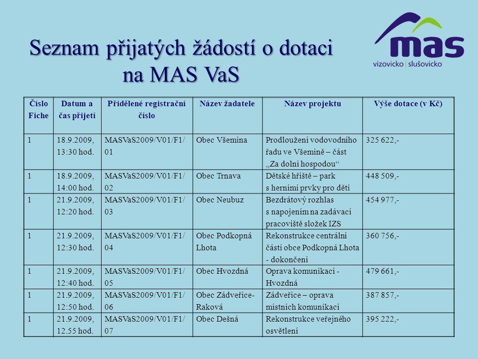 Seznam přijatých žádostí o dotaci na MAS VaS Číslo Fiche Datum a čas přijetí Přidělené registrační číslo Název žadateleNázev projektuVýše dotace (v Kč) 1 18.9.2009, 13:30 hod.