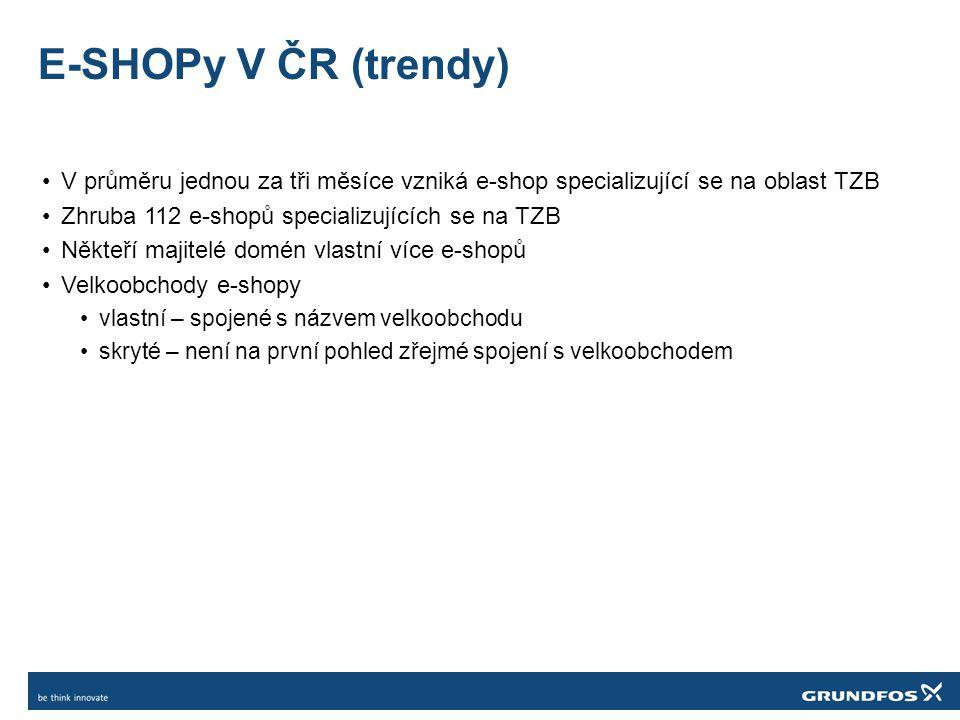 E-SHOPy V ČR (trendy) •V průměru jednou za tři měsíce vzniká e-shop specializující se na oblast TZB •Zhruba 112 e-shopů specializujících se na TZB •Ně