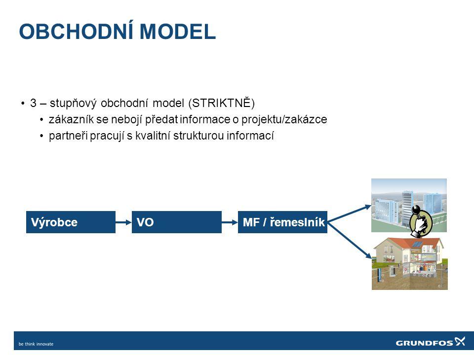 OBCHODNÍ MODEL •3 – stupňový obchodní model (STRIKTNĚ) •zákazník se nebojí předat informace o projektu/zakázce •partneři pracují s kvalitní strukturou