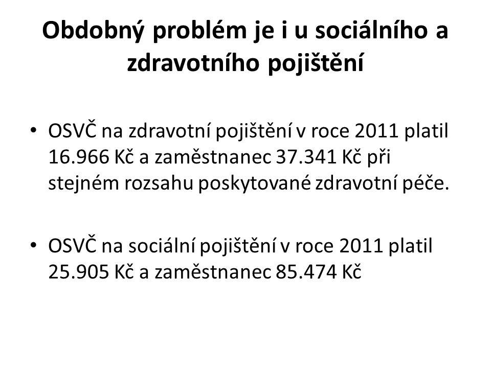 Obdobný problém je i u sociálního a zdravotního pojištění • OSVČ na zdravotní pojištění v roce 2011 platil 16.966 Kč a zaměstnanec 37.341 Kč při stejném rozsahu poskytované zdravotní péče.