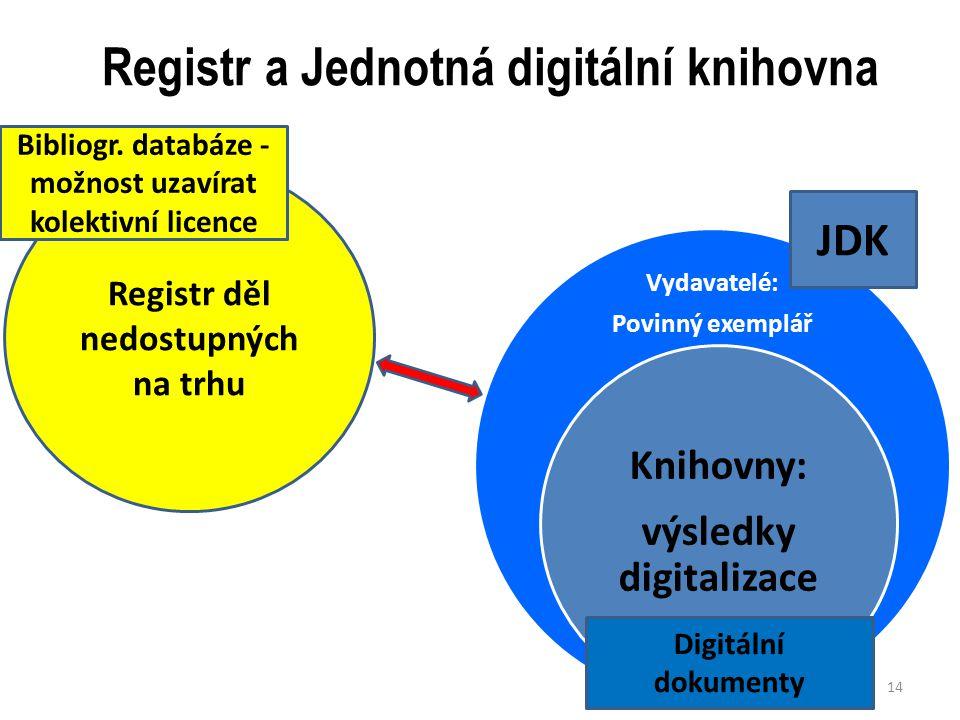 Registr a Jednotná digitální knihovna Vydavatelé: Povinný exemplář Knihovny: výsledky digitalizace 14 Registr děl nedostupných na trhu Bibliogr.