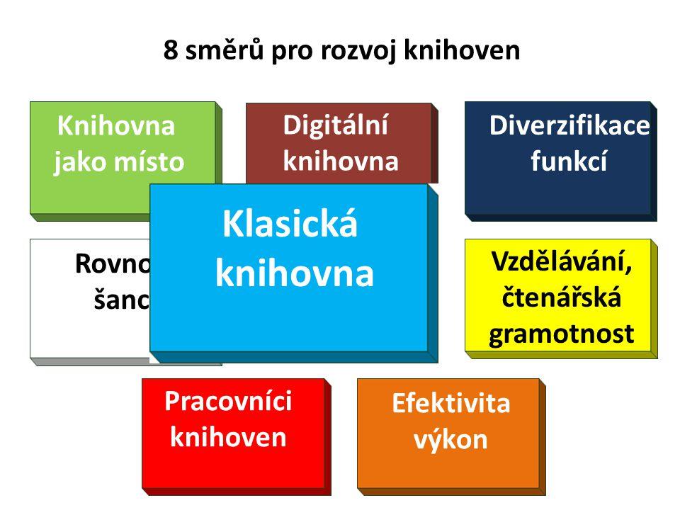 8 směrů pro rozvoj knihoven Diverzifikace funkcí Knihovna jako místo Rovnost šancí Vzdělávání, čtenářská gramotnost Pracovníci knihoven Klasická knihovna Efektivita výkon Digitální knihovna