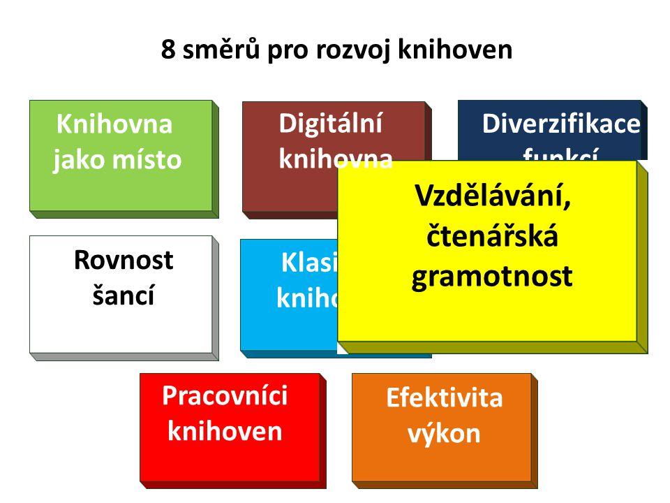 8 směrů pro rozvoj knihoven Diverzifikace funkcí Klasická knihovna Knihovna jako místo Rovnost šancí Pracovníci knihoven Efektivita výkon Vzdělávání, čtenářská gramotnost Digitální knihovna