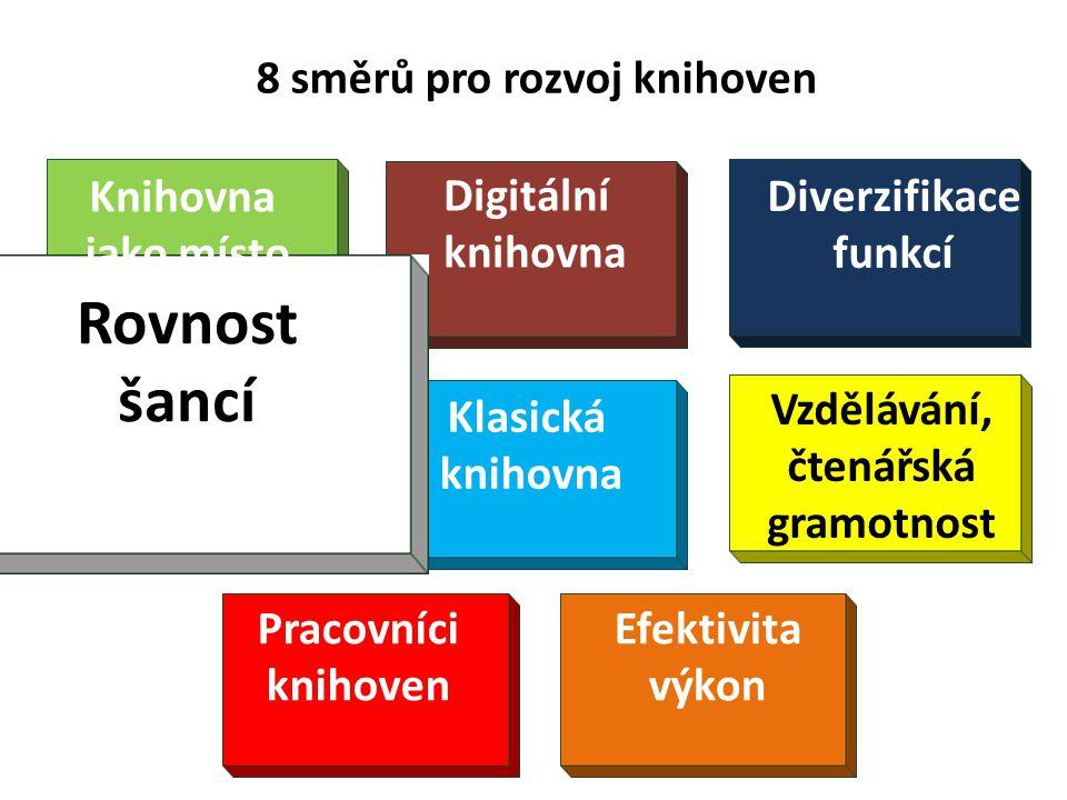 8 směrů pro rozvoj knihoven Diverzifikace funkcí Klasická knihovna Knihovna jako místo Rovnost šancí Vzdělávání, čtenářská gramotnost Pracovníci knihoven Efektivita výkon Digitální knihovna