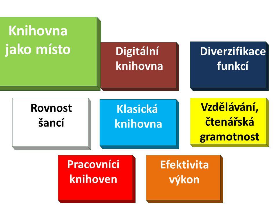 Diverzifikace funkcí Klasická knihovna Knihovna jako místo Rovnost šancí Vzdělávání, čtenářská gramotnost Pracovníci knihoven Efektivita výkon Digitální knihovna
