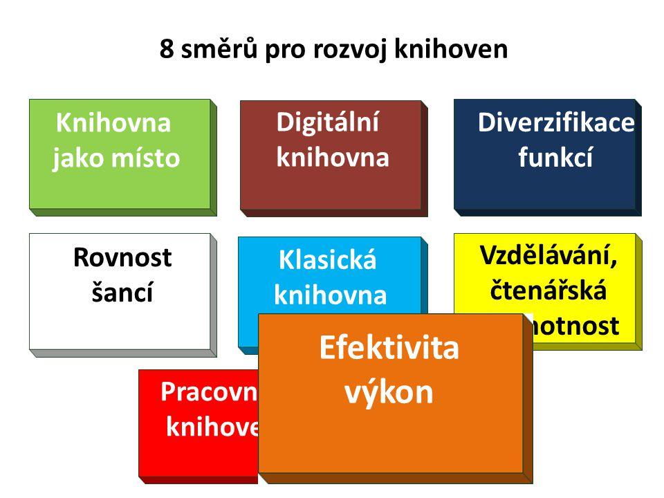 8 směrů pro rozvoj knihoven Diverzifikace funkcí Klasická knihovna Knihovna jako místo Rovnost šancí Vzdělávání, čtenářská gramotnost Pracovníci knihoven Efektivita výkon Efektivita výkon Digitální knihovna