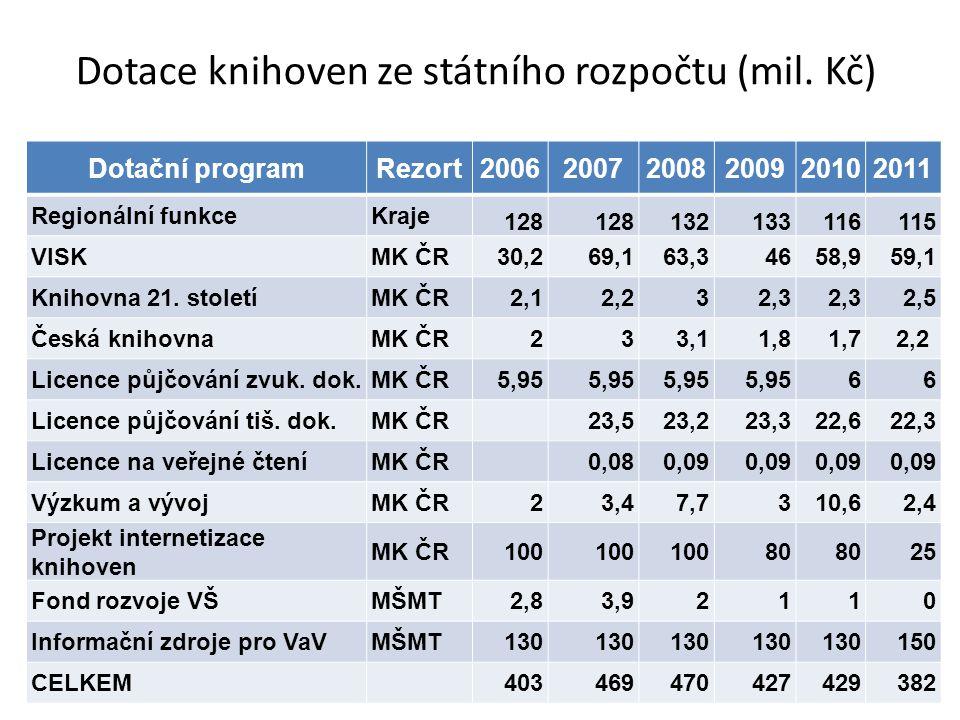 Dotace knihoven ze státního rozpočtu (mil.