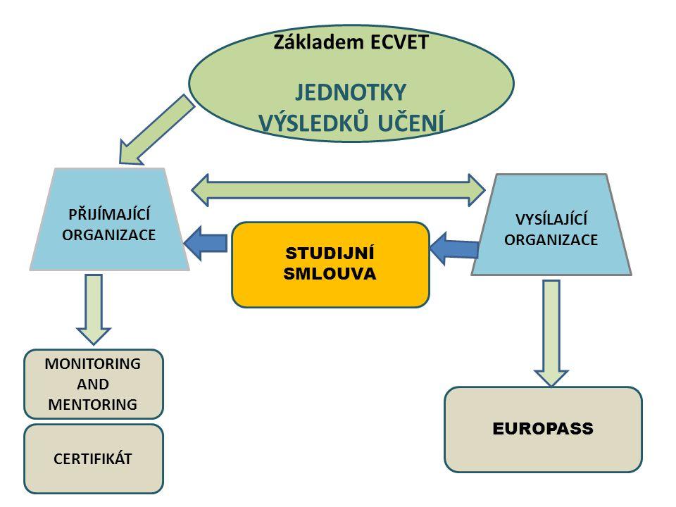 Základem ECVET JEDNOTKY VÝSLEDKŮ UČENÍ PŘIJÍMAJÍCÍ ORGANIZACE VYSÍLAJÍCÍ ORGANIZACE STUDIJNÍ SMLOUVA MONITORING AND MENTORING EUROPASS CERTIFIKÁT