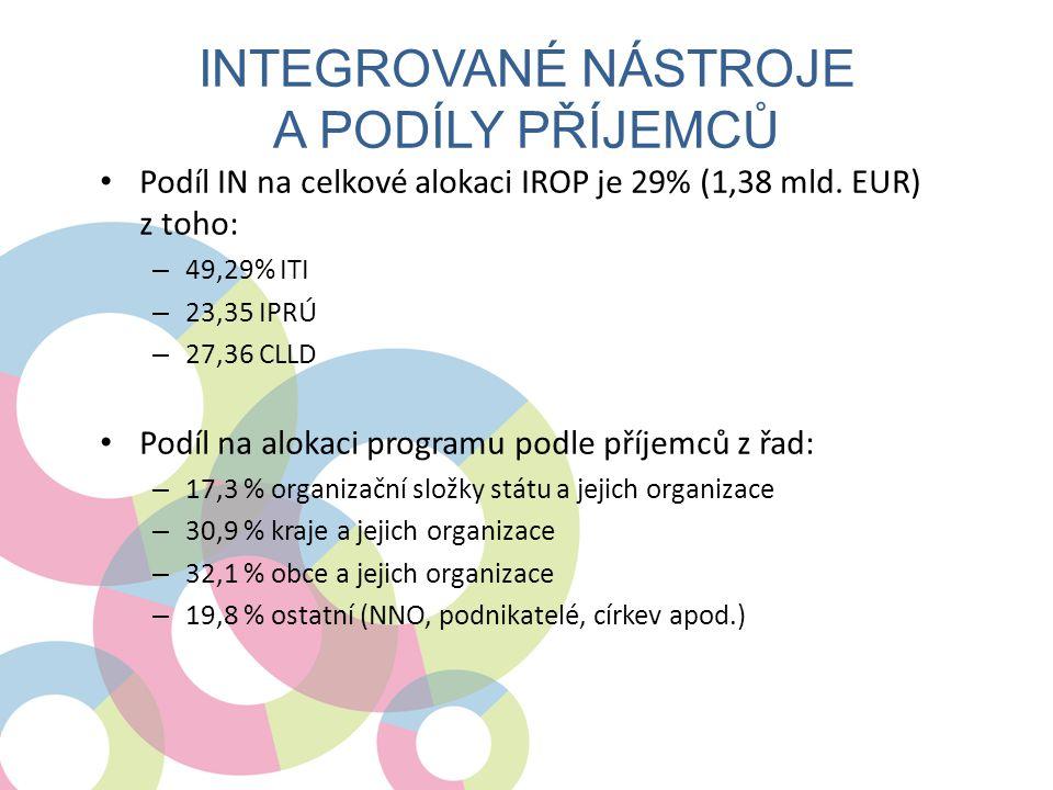 • Podíl IN na celkové alokaci IROP je 29% (1,38 mld. EUR) z toho: – 49,29% ITI – 23,35 IPRÚ – 27,36 CLLD • Podíl na alokaci programu podle příjemců z
