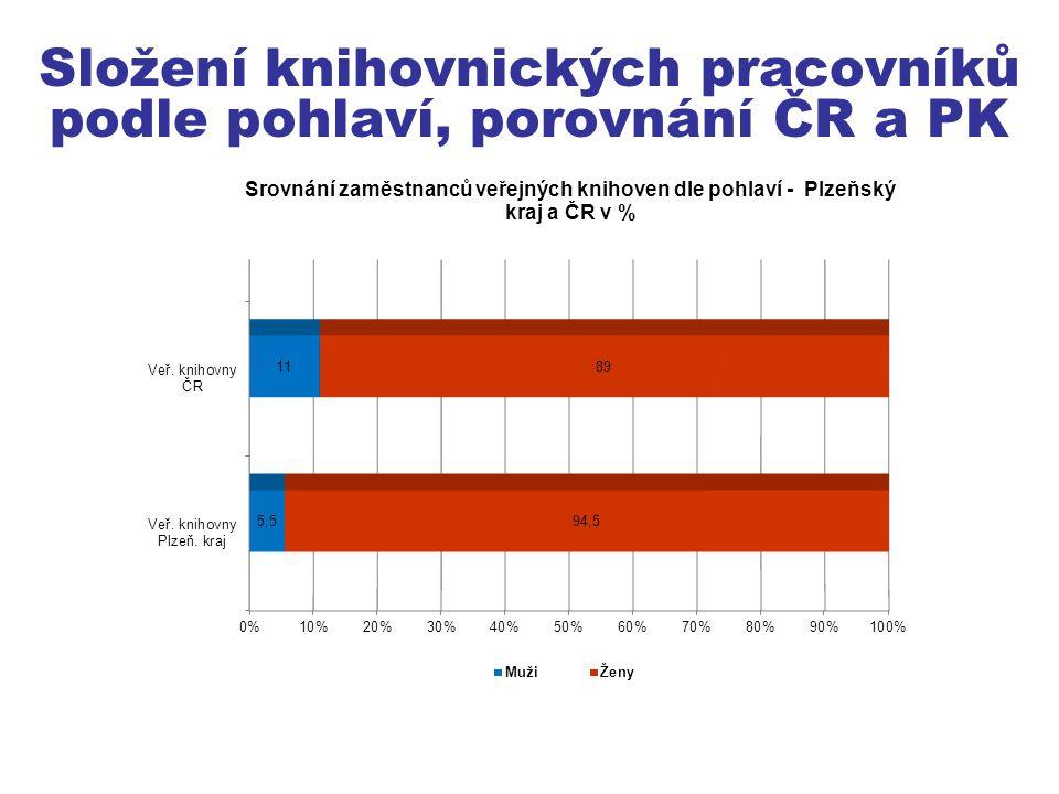 Složení knihovnických pracovníků podle pohlaví, porovnání ČR a PK