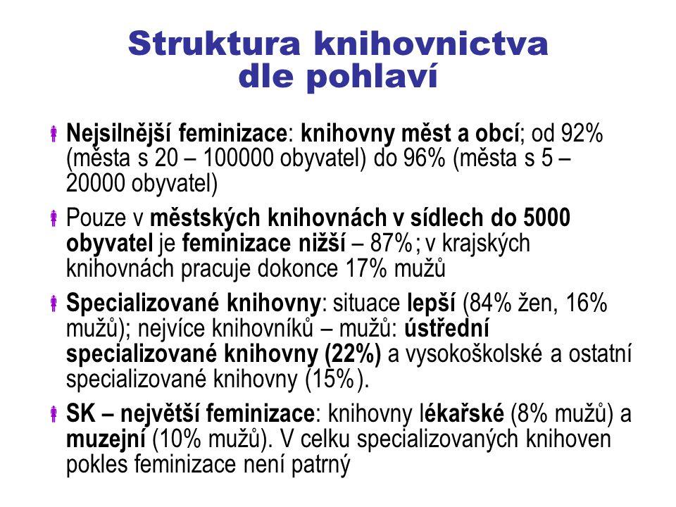 Struktura knihovnictva dle pohlaví  Nejsilnější feminizace : knihovny měst a obcí ; od 92% (města s 20 – 100000 obyvatel) do 96% (města s 5 – 20000 obyvatel)  Pouze v městských knihovnách v sídlech do 5000 obyvatel je feminizace nižší – 87%; v krajských knihovnách pracuje dokonce 17% mužů  Specializované knihovny : situace lepší (84% žen, 16% mužů); nejvíce knihovníků – mužů: ústřední specializované knihovny (22%) a vysokoškolské a ostatní specializované knihovny (15%).