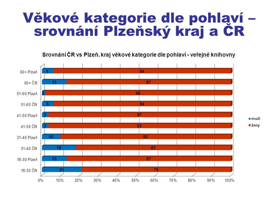 Věkové kategorie dle pohlaví – srovnání Plzeňský kraj a ČR