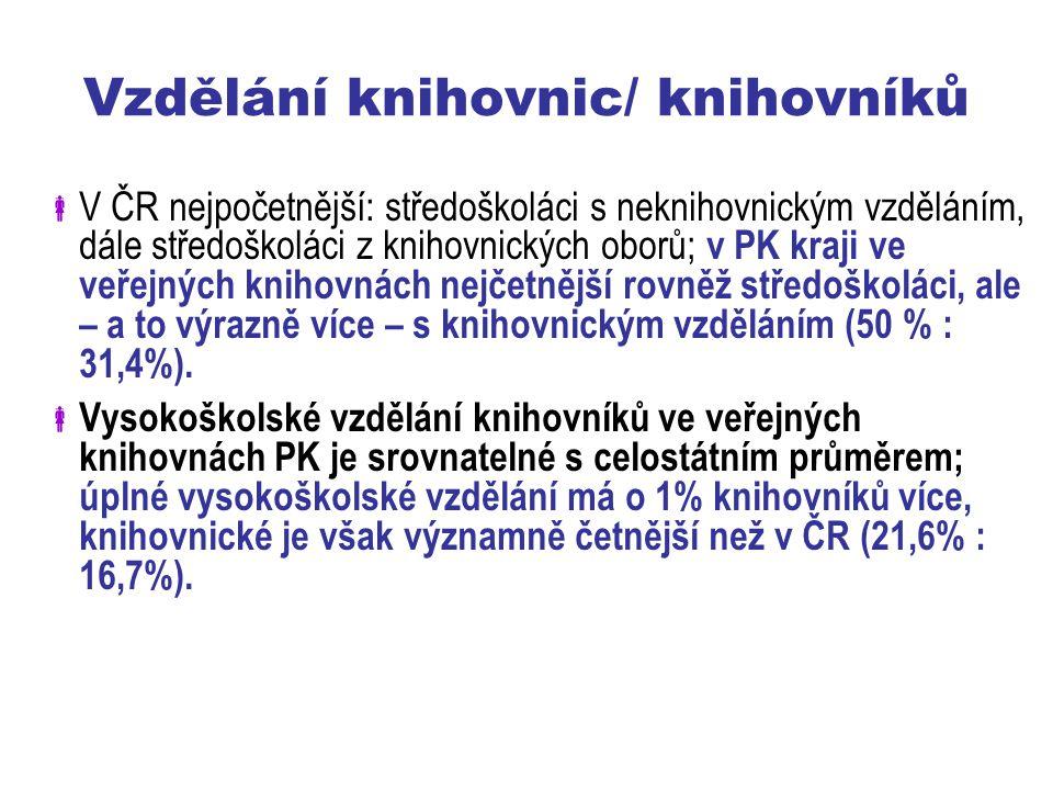 Vzdělání knihovnic/ knihovníků  V ČR nejpočetnější: středoškoláci s neknihovnickým vzděláním, dále středoškoláci z knihovnických oborů; v PK kraji ve veřejných knihovnách nejčetnější rovněž středoškoláci, ale – a to výrazně více – s knihovnickým vzděláním (50 % : 31,4%).