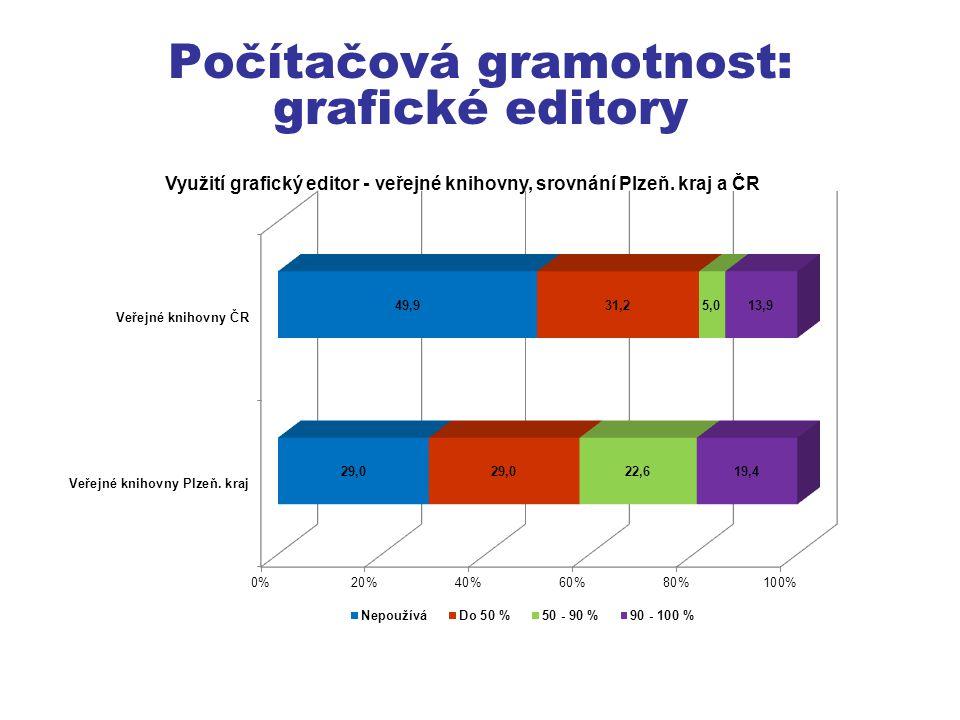 Počítačová gramotnost: grafické editory