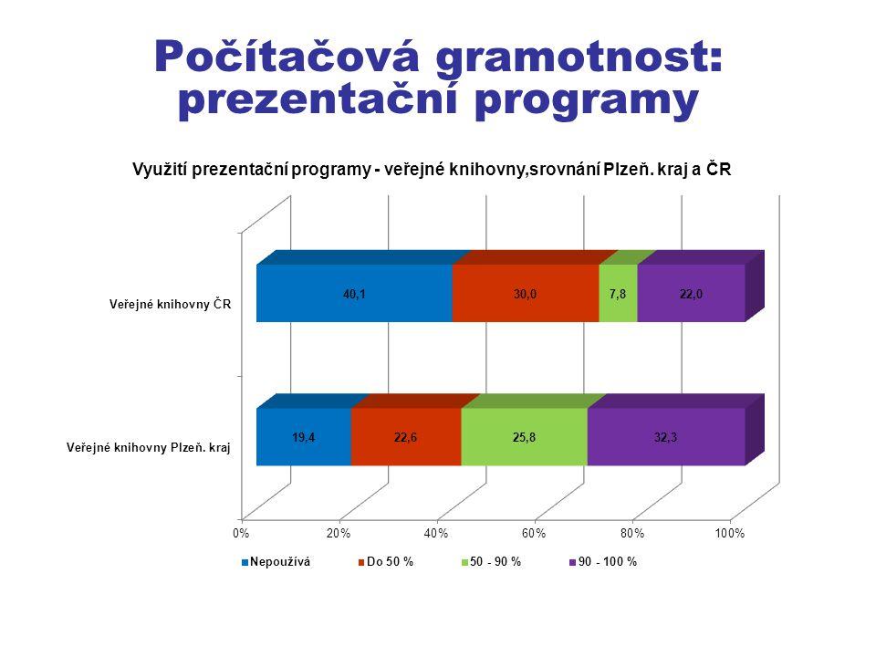 Počítačová gramotnost: prezentační programy