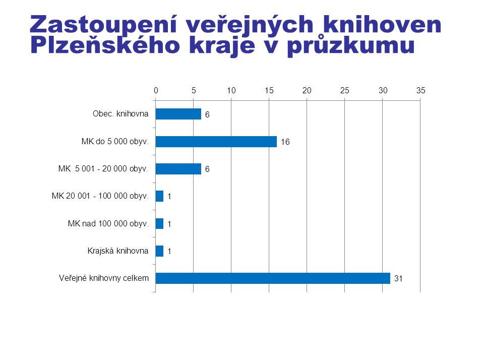 Zastoupení veřejných knihoven Plzeňského kraje v průzkumu