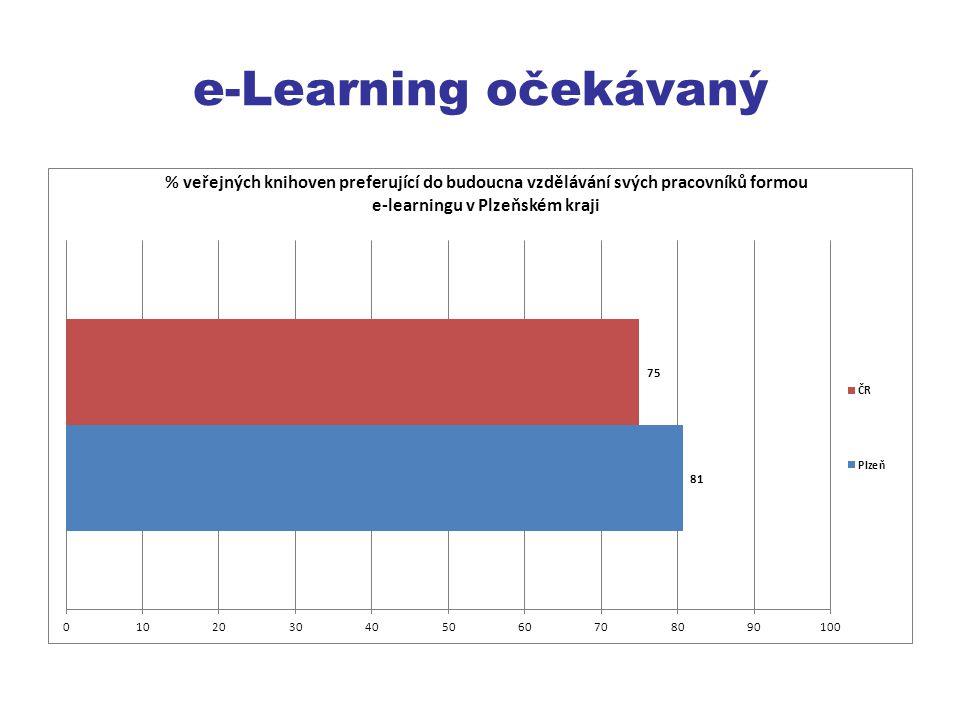 e-Learning očekávaný