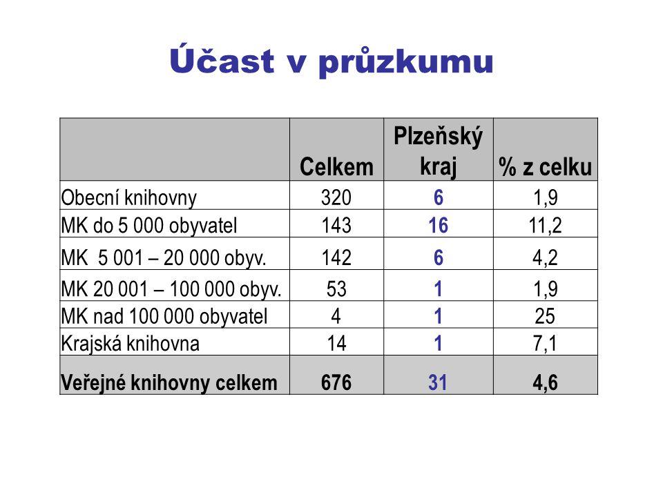 Účast v průzkumu Celkem Plzeňský kraj% z celku Obecní knihovny320 6 1,9 MK do 5 000 obyvatel143 16 11,2 MK 5 001 – 20 000 obyv.142 6 4,2 MK 20 001 – 100 000 obyv.53 1 1,9 MK nad 100 000 obyvatel4 1 25 Krajská knihovna14 1 7,1 Veřejné knihovny celkem676314,6