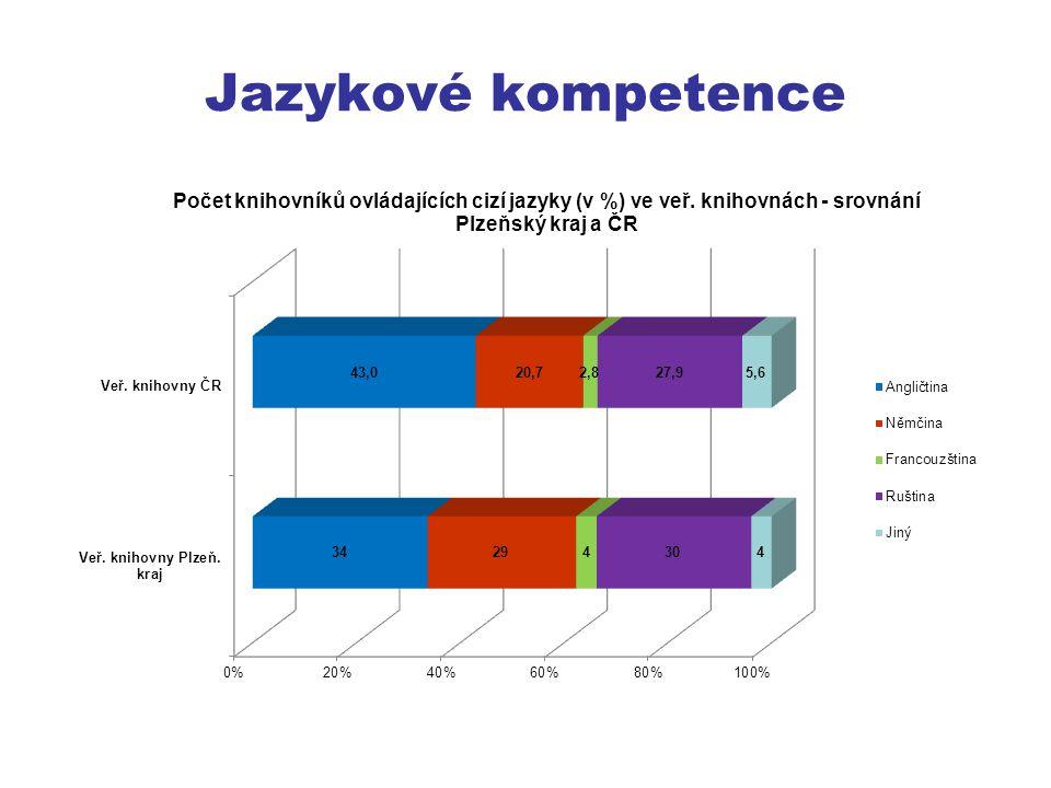Jazykové kompetence