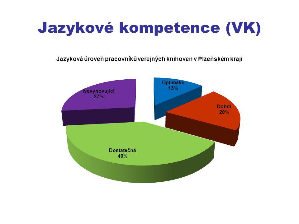 Jazykové kompetence (VK)