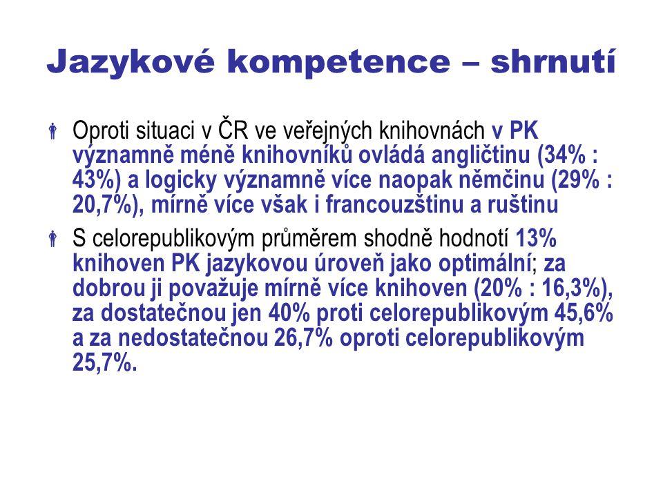 Jazykové kompetence – shrnutí  Oproti situaci v ČR ve veřejných knihovnách v PK významně méně knihovníků ovládá angličtinu (34% : 43%) a logicky významně více naopak němčinu (29% : 20,7%), mírně více však i francouzštinu a ruštinu  S celorepublikovým průměrem shodně hodnotí 13% knihoven PK jazykovou úroveň jako optimální ; za dobrou ji považuje mírně více knihoven (20% : 16,3%), za dostatečnou jen 40% proti celorepublikovým 45,6% a za nedostatečnou 26,7% oproti celorepublikovým 25,7%.