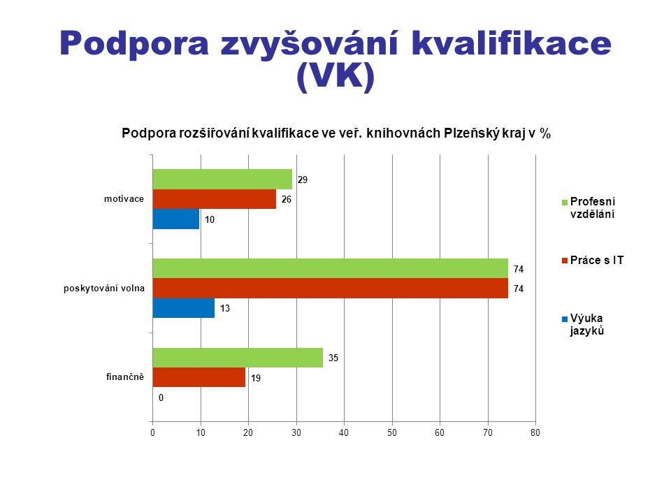 Podpora zvyšování kvalifikace (VK)