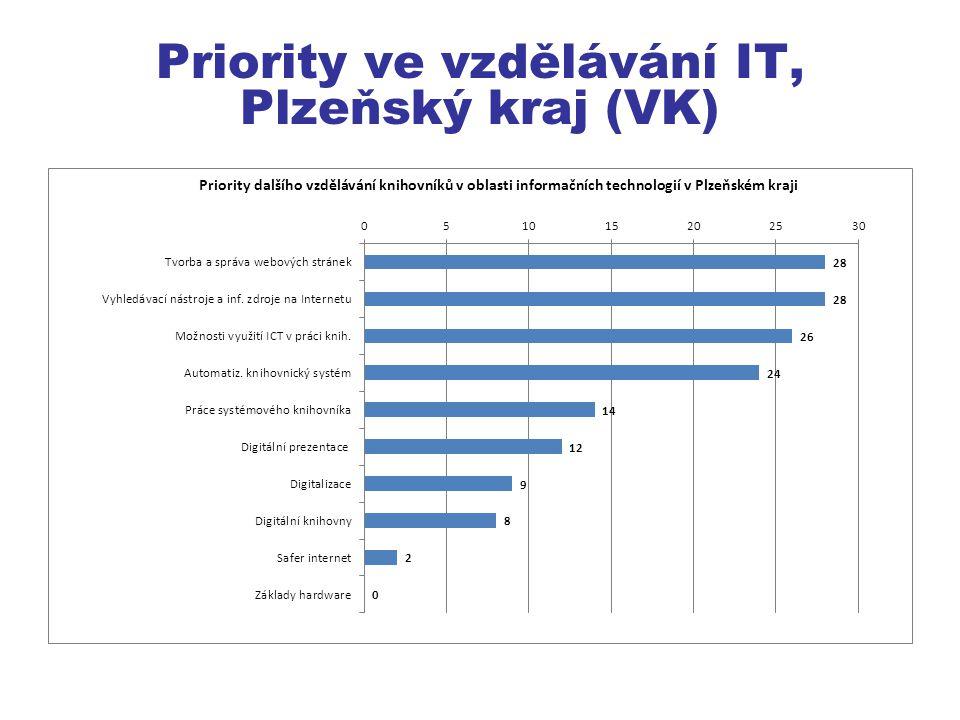 Priority ve vzdělávání IT, Plzeňský kraj (VK)