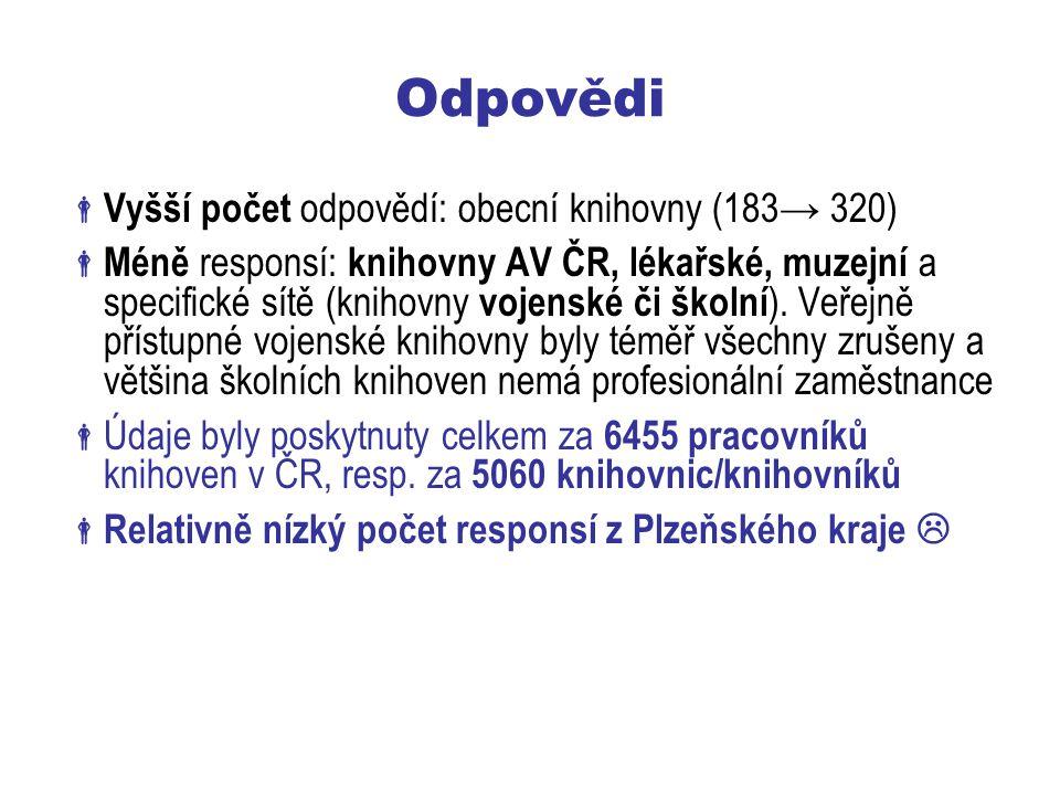 Odpovědi  Vyšší počet odpovědí: obecní knihovny (183→ 320)  Méně responsí: knihovny AV ČR, lékařské, muzejní a specifické sítě (knihovny vojenské či školní ).