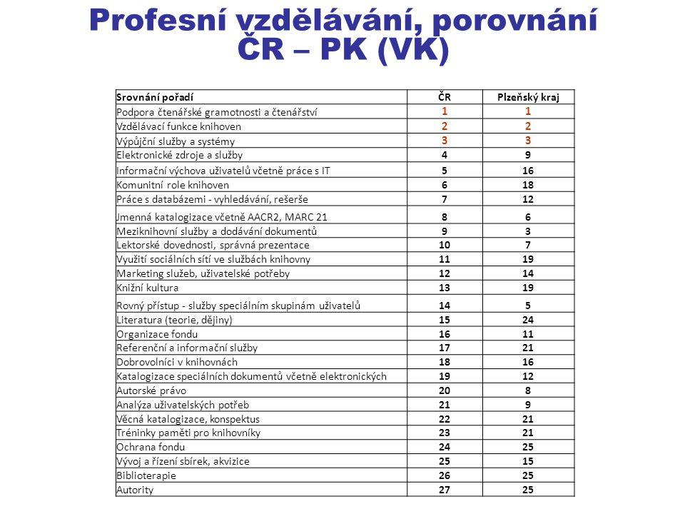 Profesní vzdělávání, porovnání ČR – PK (VK) Srovnání pořadíČRPlzeňský kraj Podpora čtenářské gramotnosti a čtenářství 11 Vzdělávací funkce knihoven 22 Výpůjční služby a systémy 33 Elektronické zdroje a služby49 Informační výchova uživatelů včetně práce s IT516 Komunitní role knihoven618 Práce s databázemi - vyhledávání, rešerše712 Jmenná katalogizace včetně AACR2, MARC 2186 Meziknihovní služby a dodávání dokumentů93 Lektorské dovednosti, správná prezentace107 Využití sociálních sítí ve službách knihovny1119 Marketing služeb, uživatelské potřeby1214 Knižní kultura1319 Rovný přístup - služby speciálním skupinám uživatelů145 Literatura (teorie, dějiny)1524 Organizace fondu1611 Referenční a informační služby1721 Dobrovolníci v knihovnách1816 Katalogizace speciálních dokumentů včetně elektronických1912 Autorské právo208 Analýza uživatelských potřeb219 Věcná katalogizace, konspektus2221 Tréninky paměti pro knihovníky2321 Ochrana fondu2425 Vývoj a řízení sbírek, akvizice2515 Biblioterapie2625 Autority2725