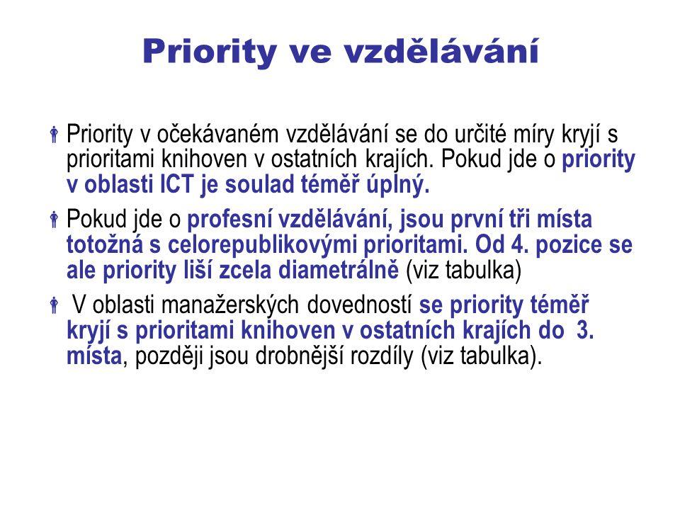 Priority ve vzdělávání  Priority v očekávaném vzdělávání se do určité míry kryjí s prioritami knihoven v ostatních krajích.