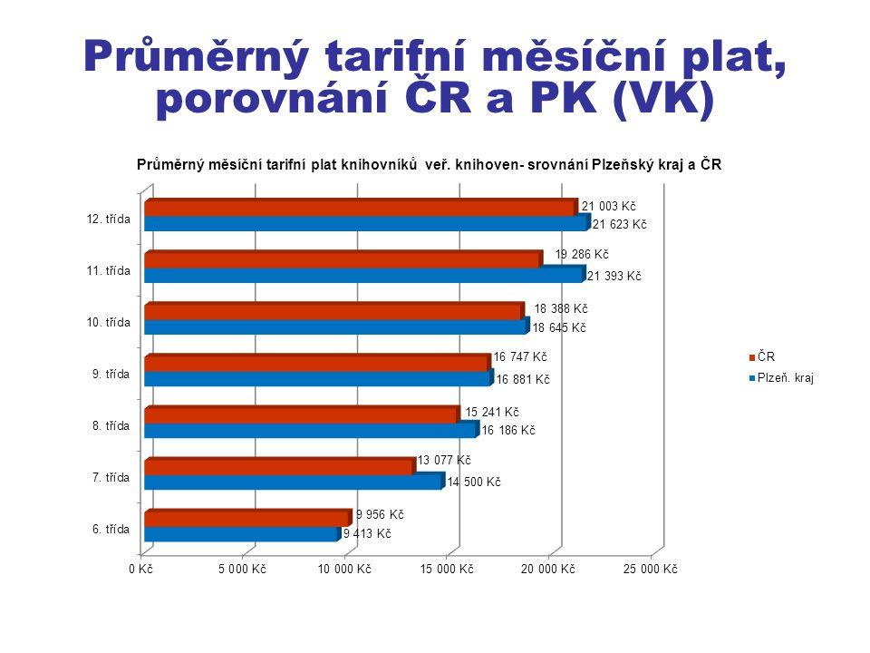 Průměrný tarifní měsíční plat, porovnání ČR a PK (VK)