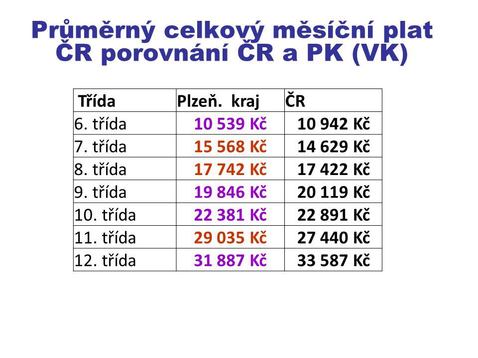 Průměrný celkový měsíční plat ČR porovnání ČR a PK (VK) TřídaPlzeň.