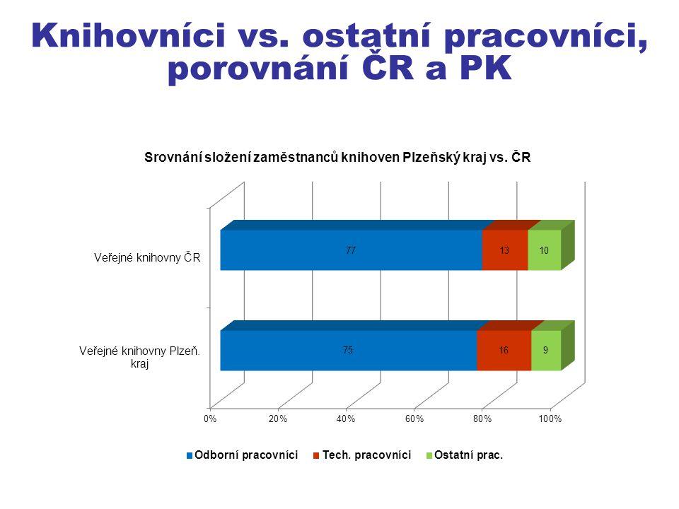 Průměrný celkový měsíční plat, porovnání ČR a PK (VK)