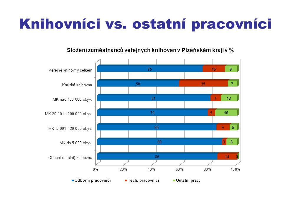 Priority ve vzdělávání IT, porovnání ČR-PK (VK) Srovnání pořadíČRPlzeňský kraj Tvorba a správa webových stránek11 Vyhledávací nástroje a inf.