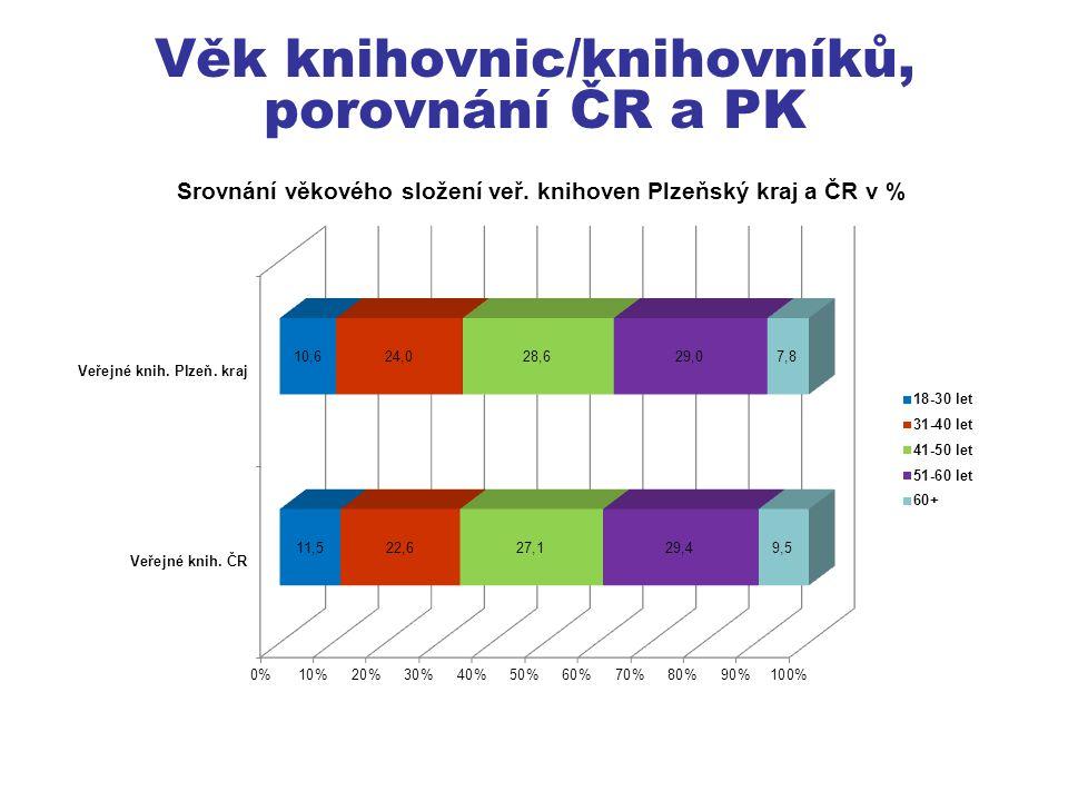 Věk knihovnic/knihovníků, porovnání ČR a PK