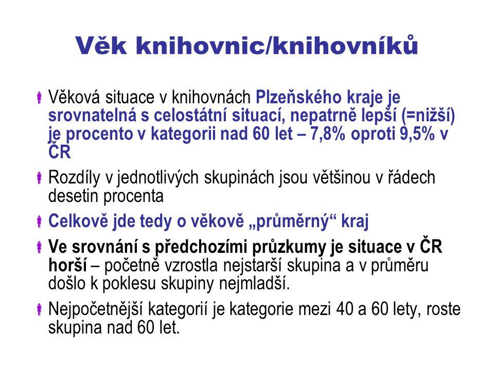 """Věk knihovnic/knihovníků  Věková situace v knihovnách Plzeňského kraje je srovnatelná s celostátní situací, nepatrně lepší (=nižší) je procento v kategorii nad 60 let – 7,8% oproti 9,5% v ČR  Rozdíly v jednotlivých skupinách jsou většinou v řádech desetin procenta  Celkově jde tedy o věkově """"průměrný kraj  Ve srovnání s předchozími průzkumy je situace v ČR horší – početně vzrostla nejstarší skupina a v průměru došlo k poklesu skupiny nejmladší."""