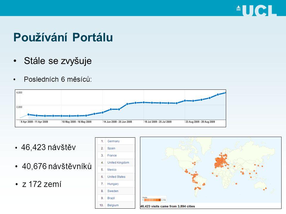 Používání Portálu •Stále se zvyšuje •Posledních 6 měsíců: • 46,423 návštěv • 40,676 návštěvníků • z 172 zemí
