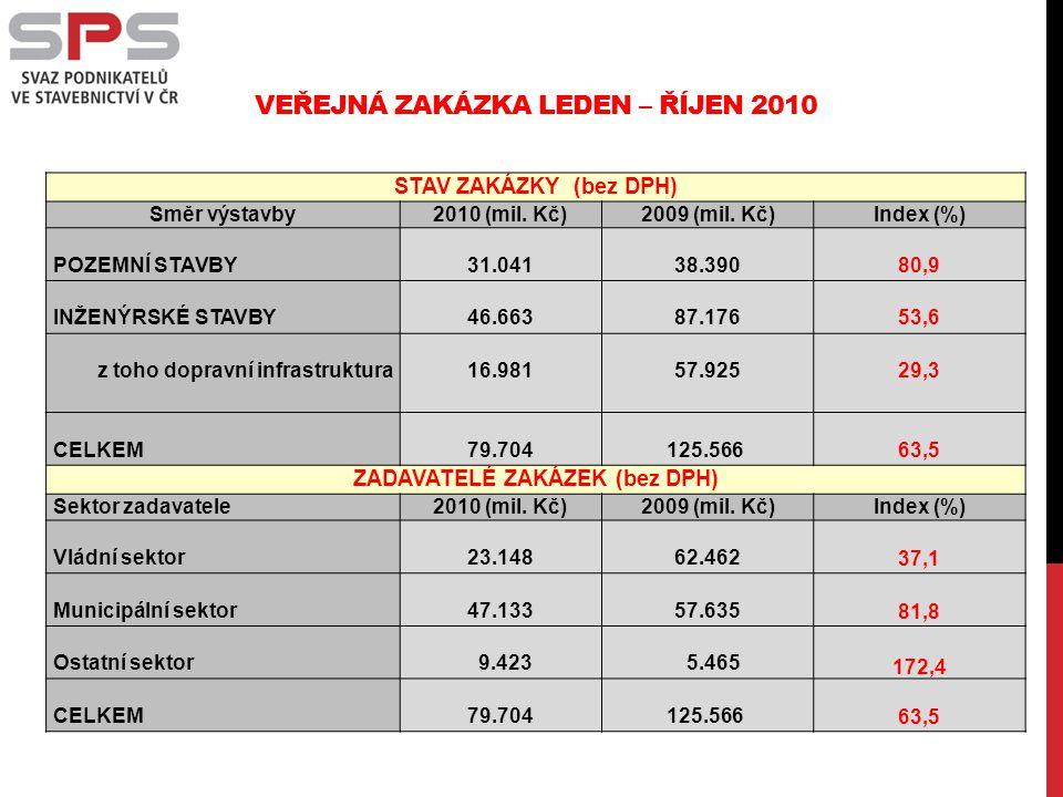 VEŘEJNÁ ZAKÁZKA LEDEN – ŘÍJEN 2010 STAV ZAKÁZKY (bez DPH) Směr výstavby2010 (mil.