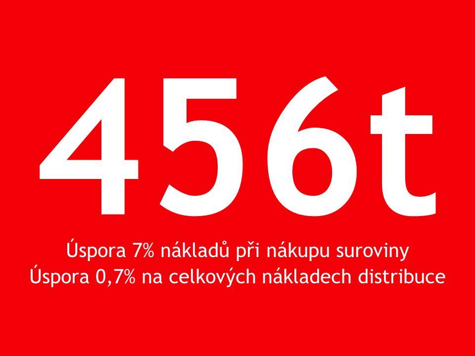 456t Úspora 7% nákladů při nákupu suroviny Úspora 0,7% na celkových nákladech distribuce
