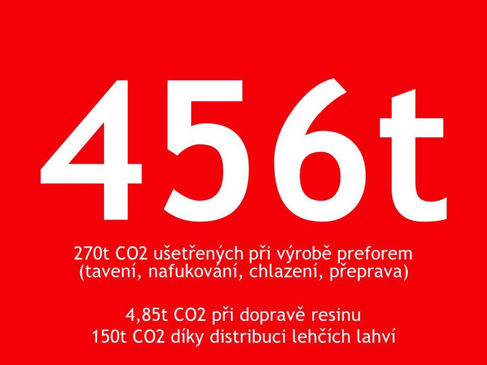 456t 270t CO2 ušetřených při výrobě preforem (tavení, nafukování, chlazení, přeprava) 4,85t CO2 při dopravě resinu 150t CO2 díky distribuci lehčích lahví