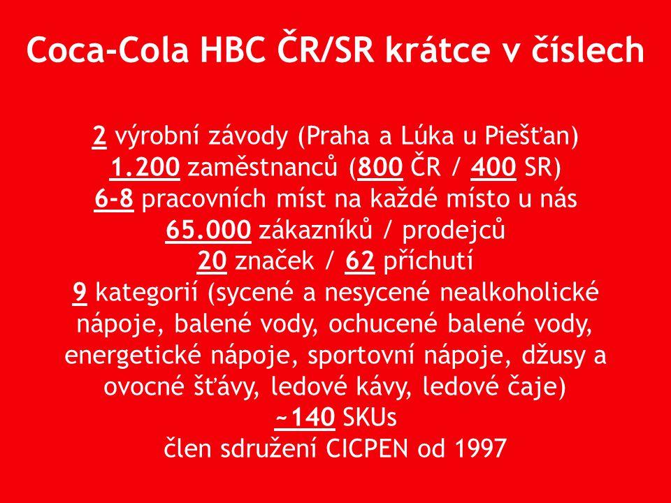 2 výrobní závody (Praha a Lúka u Piešťan) 1.200 zaměstnanců (800 ČR / 400 SR) 6-8 pracovních míst na každé místo u nás 65.000 zákazníků / prodejců 20 značek / 62 příchutí 9 kategorií (sycené a nesycené nealkoholické nápoje, balené vody, ochucené balené vody, energetické nápoje, sportovní nápoje, džusy a ovocné šťávy, ledové kávy, ledové čaje) ~140 SKUs člen sdružení CICPEN od 1997 Coca-Cola HBC ČR/SR krátce v číslech