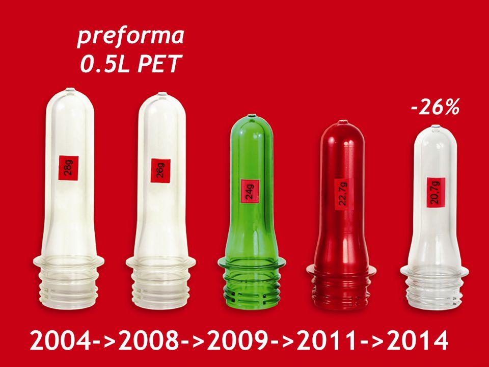 2004->2008->2009->2011->2014 preforma 0.5L PET -26%