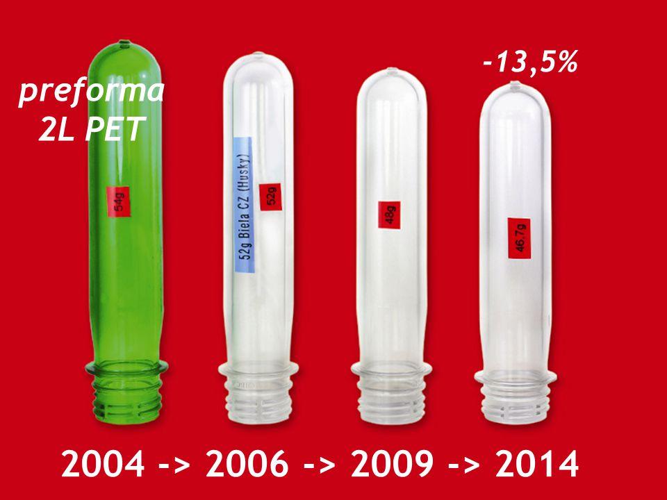 2004 -> 2006 -> 2009 -> 2014 preforma 2L PET -13,5%