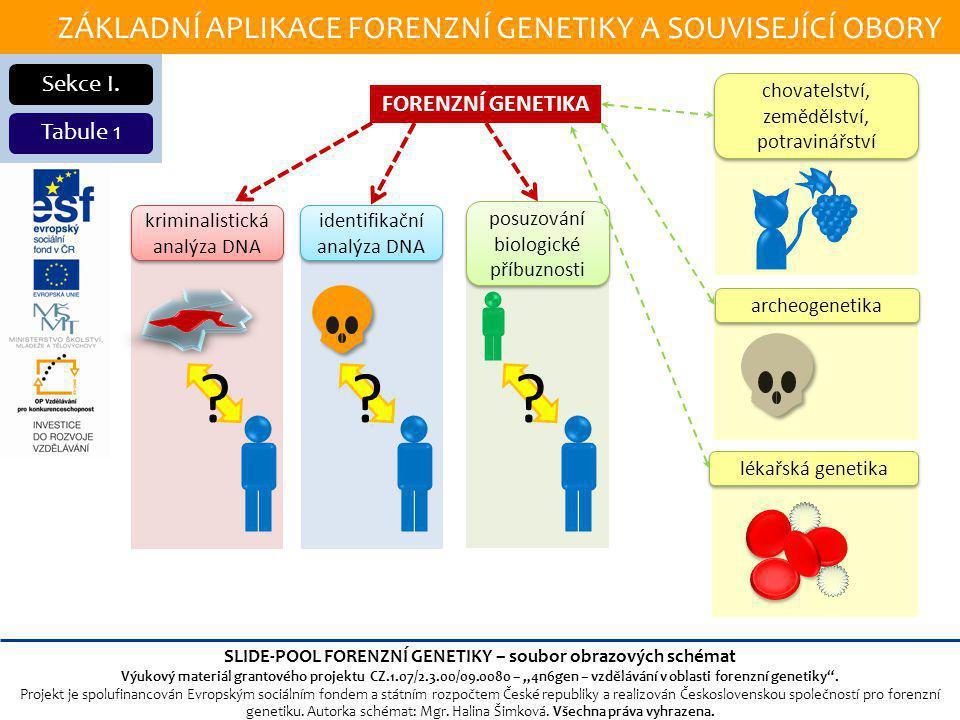 ZÁKLADNÍ APLIKACE FORENZNÍ GENETIKY A SOUVISEJÍCÍ OBORY Sekce I.