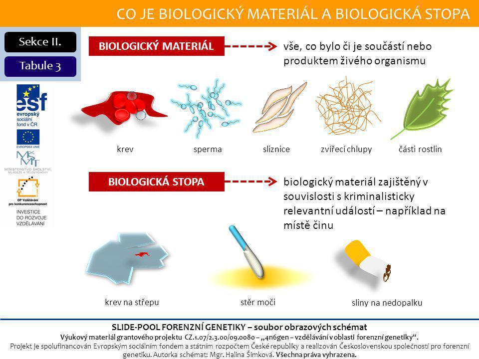 CO JE BIOLOGICKÝ MATERIÁL A BIOLOGICKÁ STOPA Sekce II.