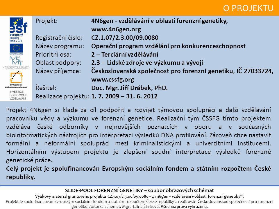 O PROJEKTU Projekt: 4N6gen - vzdělávání v oblasti forenzní genetiky, www.4n6gen.org Registrační číslo: CZ.1.07/2.3.00/09.0080 Název programu: Operační program vzdělání pro konkurenceschopnost Prioritní osa: 2 – Terciární vzdělávání Oblast podpory:2.3 – Lidské zdroje ve výzkumu a vývoji Název příjemce:Československá společnost pro forenzní genetiku, IČ 27033724, www.cssfg.org Řešitel: Doc.
