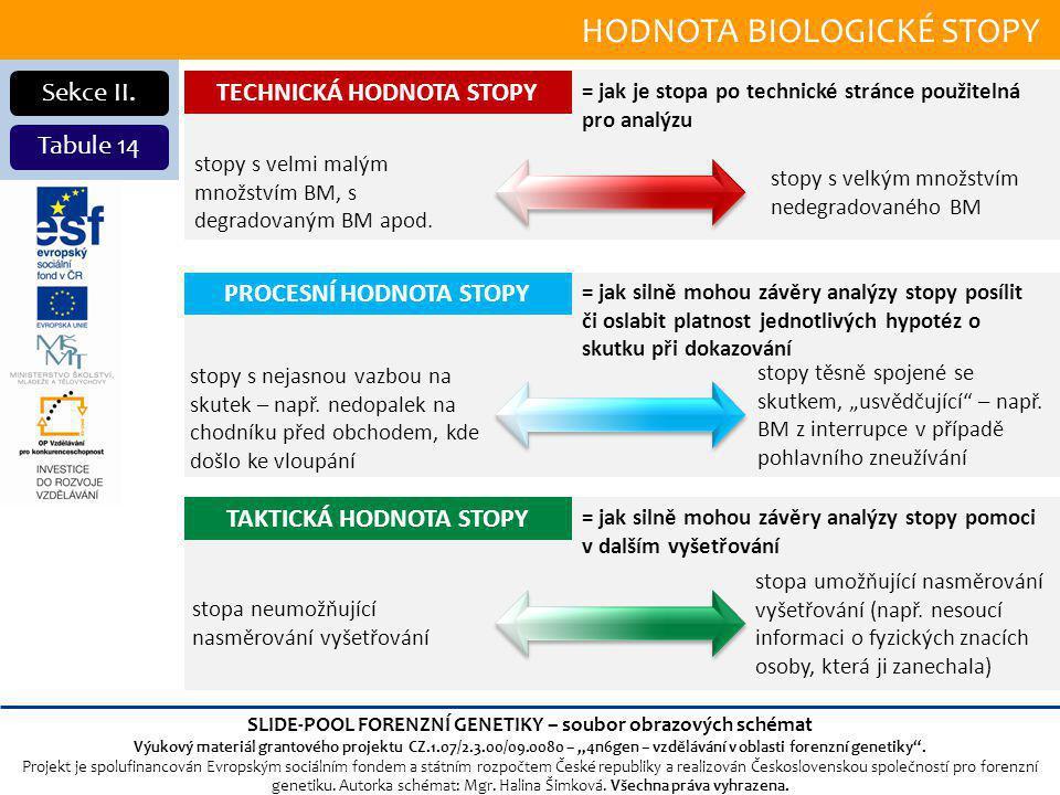 HODNOTA BIOLOGICKÉ STOPY Sekce II.
